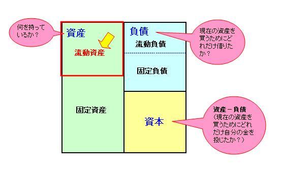 入社21日目:貸借対照表(流動資...
